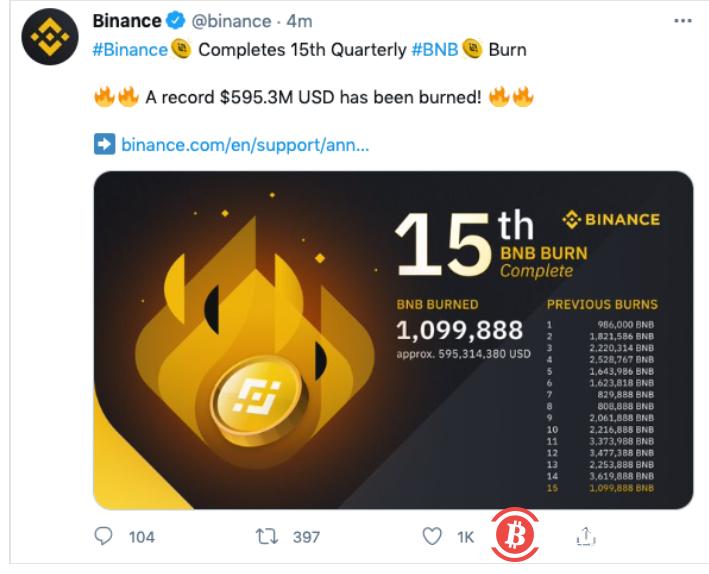 近110万BNB被销毁 价值约5.9亿美元-币安资讯网