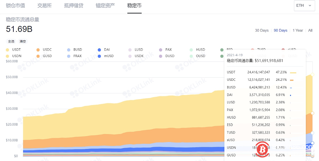 数据:以太坊上稳定币流通量突破500亿美元-币安资讯网