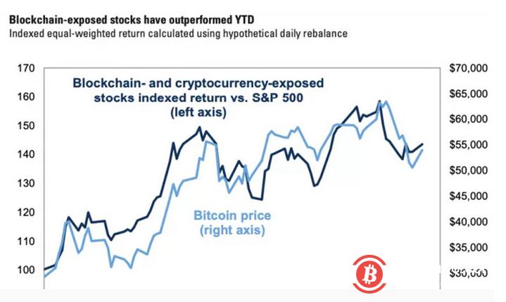 高盛称区块链相关股票平均表现优于标普500(但不是比特币)