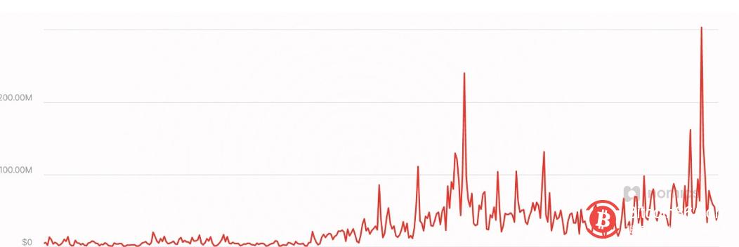 PayPal比特币日交易量突破3亿美元