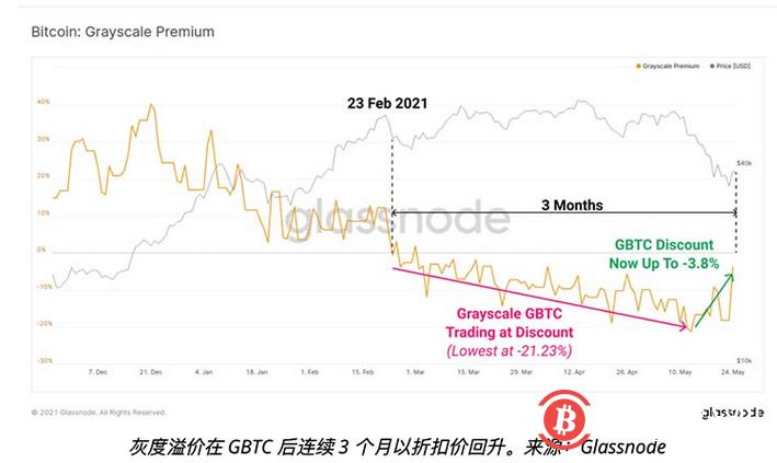 随着BTC价格跌下35,000,灰度比特币溢价回弹意味着什么