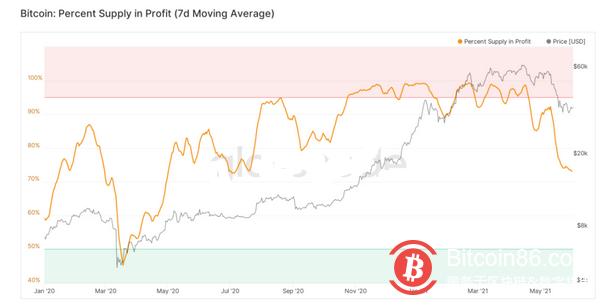 流通中73%的BTC仍处于盈利状态,为330天以来的最低值