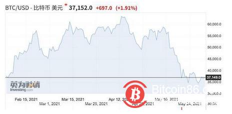 比特币遭抛售,时隔1年国际金价再度挑战2000美元