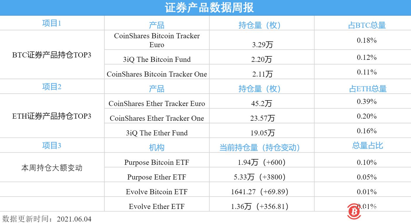 BTC证券产品总价值本周达60.13亿美元,占BTC总市值0.88%