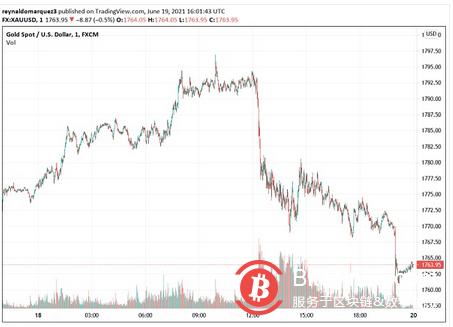 下周鲍威尔的证词将如何影响加密市场 BTC会再次崩溃吗?