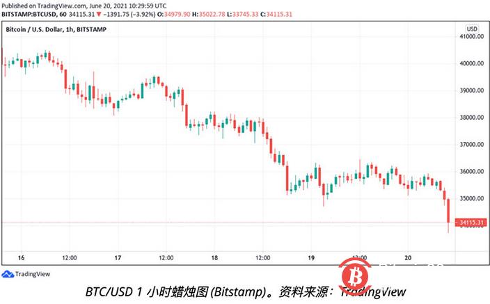 随着灰度解锁巨额BTC的日子越来越近,比特币价格跌破3.4万美元