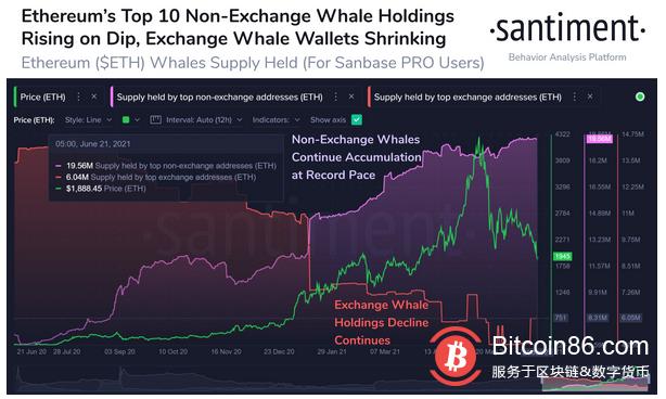 数据:交易所之内排名前10的以太坊巨鲸持仓不断下降,ETH被进一步抛售的可能性较小