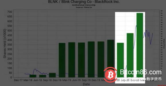 潜伏于加密市场的华尔街名流:BlackRock 加密版图初显