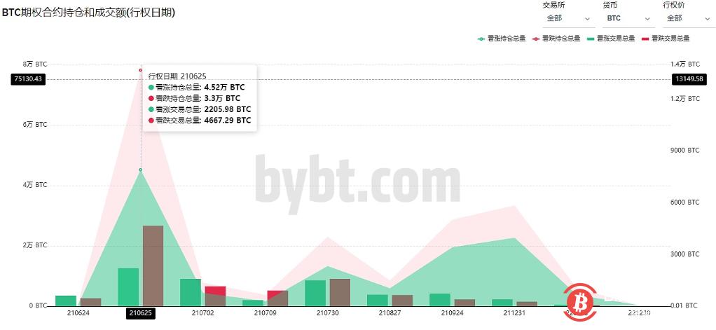 6月25日将有近40%的BTC期权持仓到期