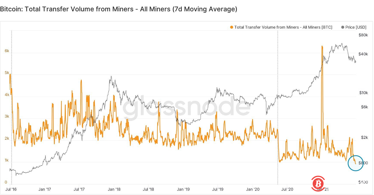 数据:比特币矿工7日平均流出量跌至五年低点