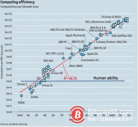 比特币的价值:打破人类认知极限 让社交可扩展性继续延伸