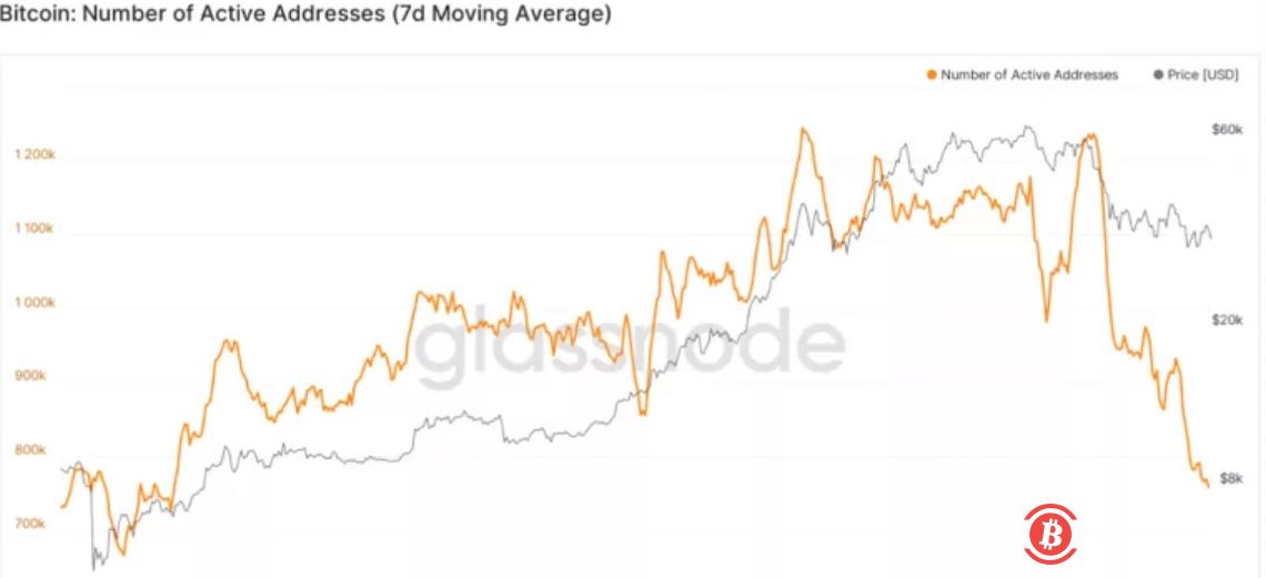 比特币活跃地址数量降至2020年4月以来新低