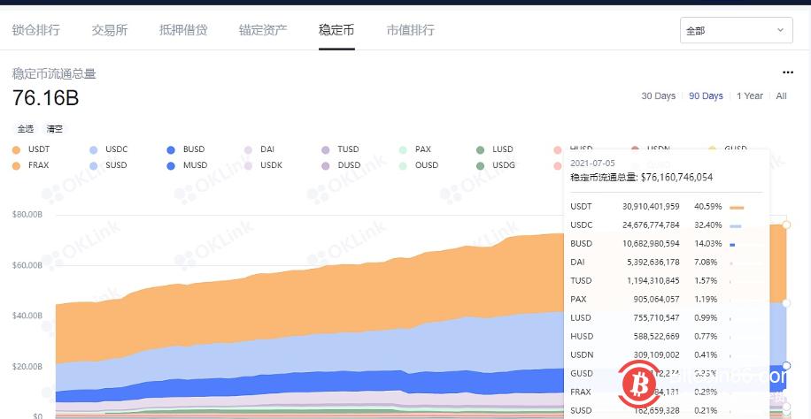 数据:以太坊上稳定币流通量新增4.4亿美元