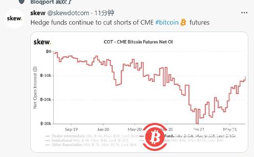 Skew:对冲基金继续做空CME比特币期货