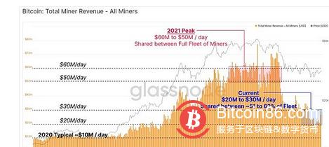 比特币难度暴跌 但矿工收入为何能4天涨50%?