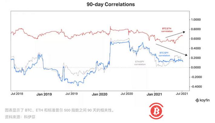 市场总结:随着加密情绪回温,ETH表现超过BTC