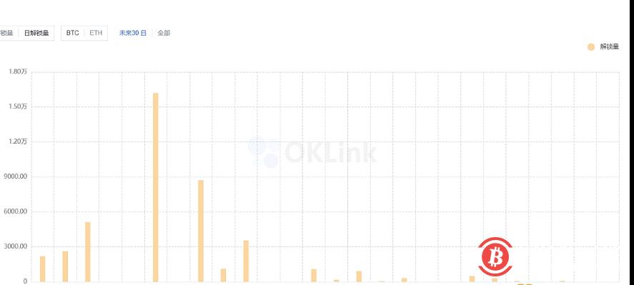 过去一周灰度未增持任何币种,同时本周将有价值26101枚比特币的GBTC份额解锁,单日解锁峰值是7月17日价值16180枚比特币的份额,单日解锁量为年内最大。解锁后,GBTC股票将可进入OTCQX市场进行交易。