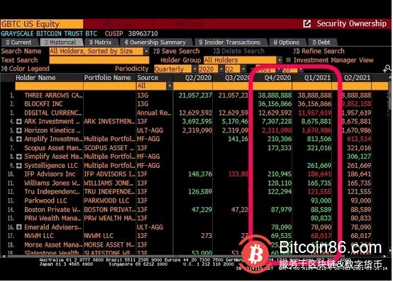 随着 Grayscale Bitcoin Trust(GBTC)最大的比特币解锁事件将在7月中旬引爆,价值数十亿美元的比特币投资基金的股票是否会遭到抛售俨然已经成了币圈近期最热门的话题。