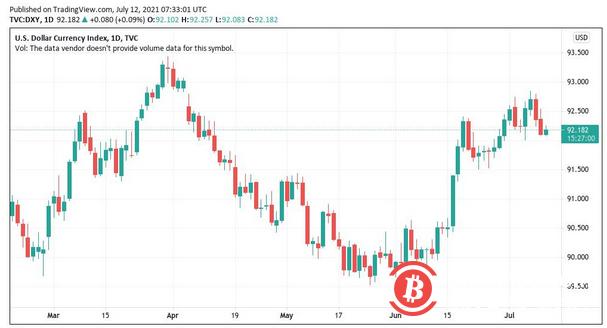 灰度的大额BTC解锁倒计时:本周比特币的5个看点