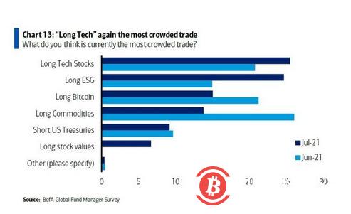 调查: 目前比特币是继科技股和ESG之后的第三大最拥挤交易