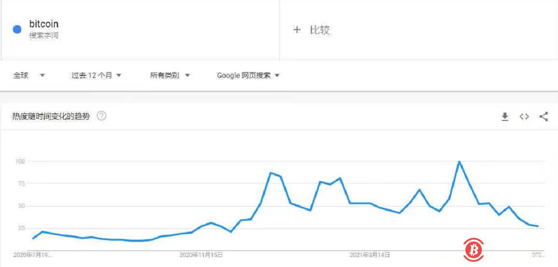"""谷歌搜索""""比特币""""关键词热度指数达到 7 个月低点"""