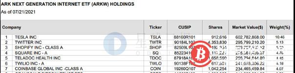 ARK方舟基金昨日增持140157股GBTC