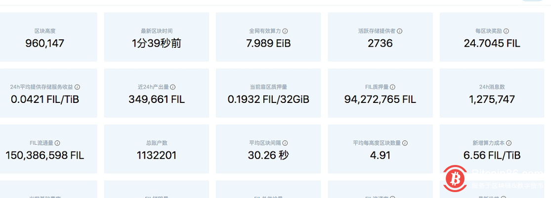 Filecoin网络FIL目前流通量为1.5亿FIL