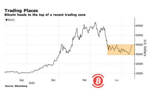 比特币冲击今年最长连涨势头 45000在招手