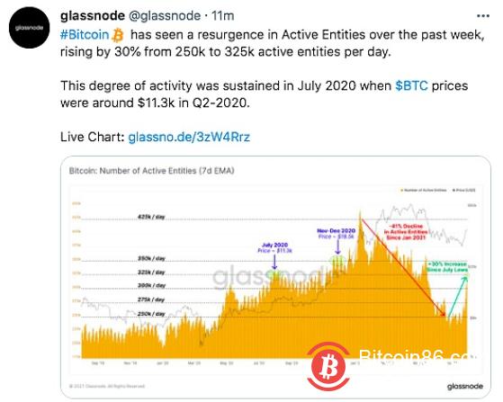 数据:Bitcoin的活跃地址从每天25万个增加到32.5万个