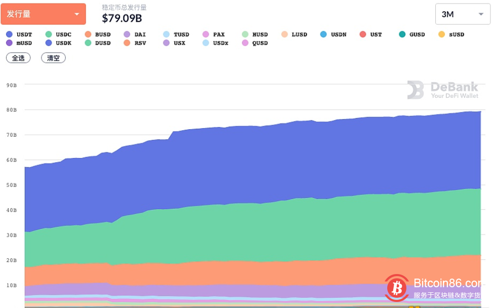 以太坊上稳定币发行量突破790亿美元