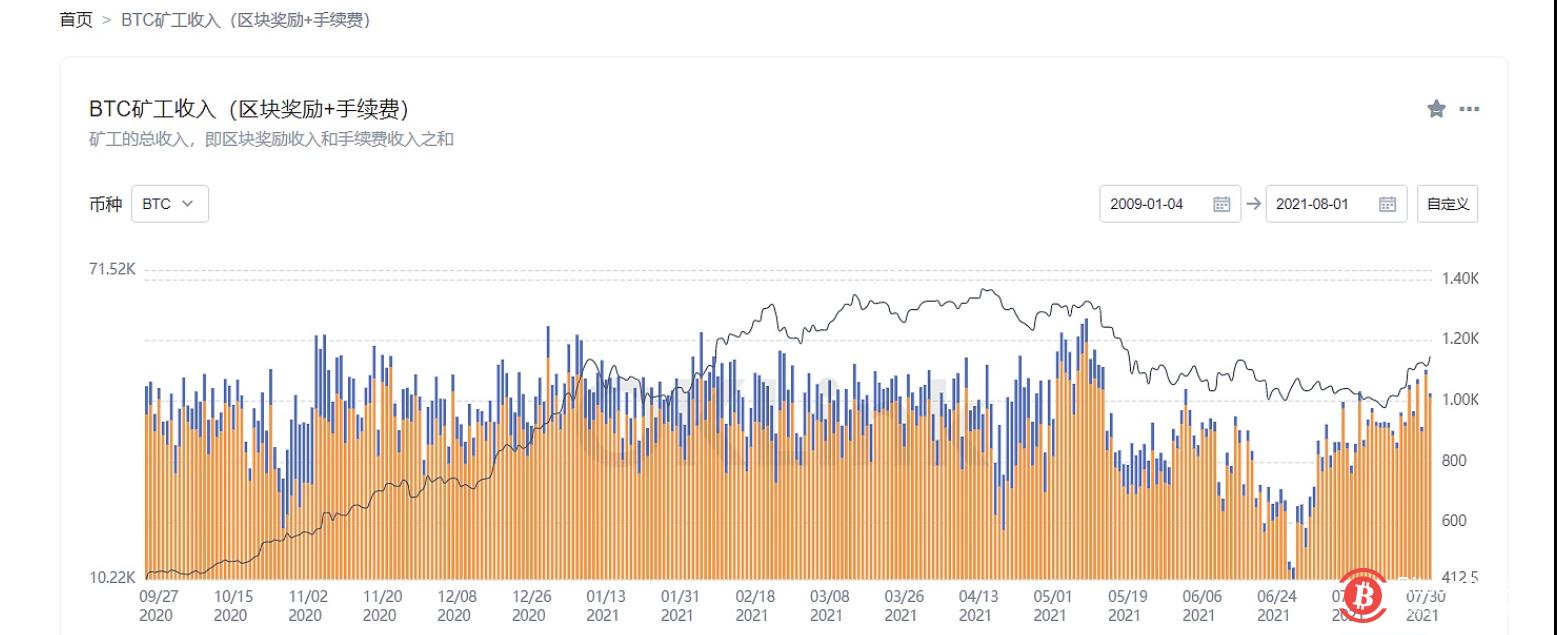 数据:比特币矿工7月收益2.89万枚BTC,环比上升23.46%