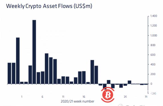 比特币上周反弹12.5% 但加密市场连续录得第四周资金外流