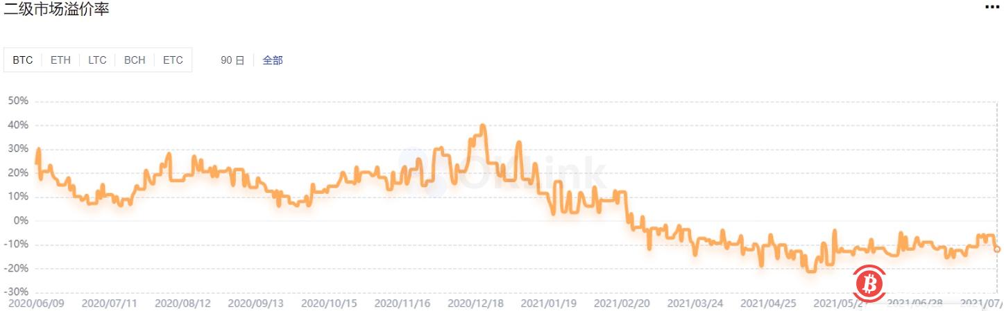 数据:GBTC负溢价扩大至-11.16%