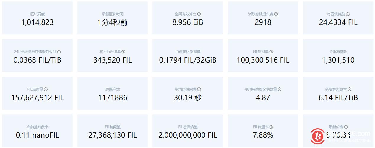 Filecoin网络24小时产出34.35万枚FIL