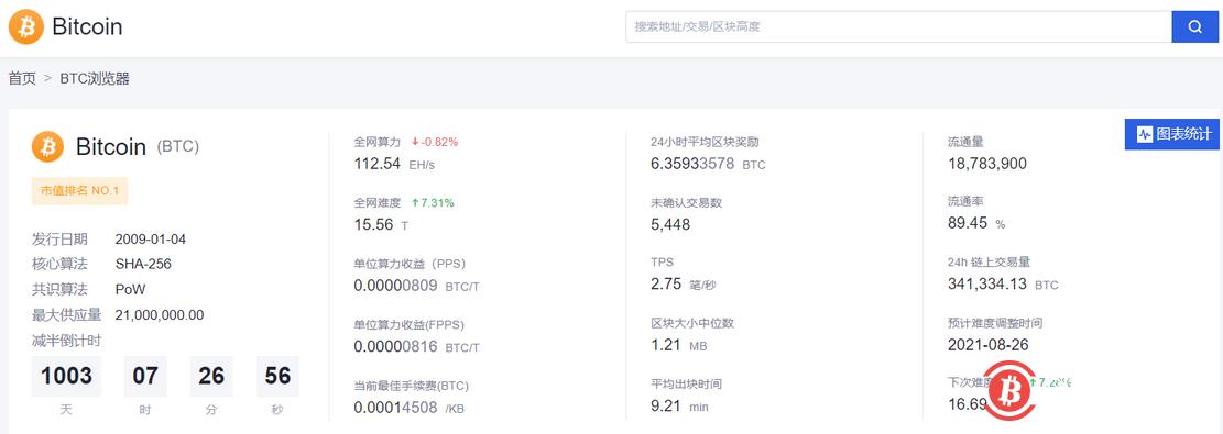 数据:比特币网络难度上调7.31%至15.56T
