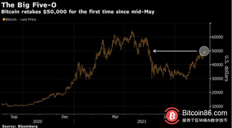 比特币自5月中旬以来首次突破5万美元大关