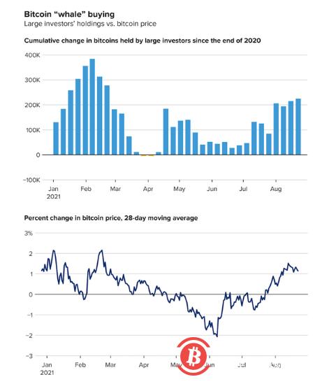 """比特币价格反弹之际 """"巨鲸""""们重返市场"""