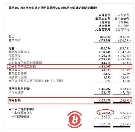 """微信截图美图发布半年报,上半年亏损净额1.377亿元,主要是因为""""炒币""""亏了钱"""