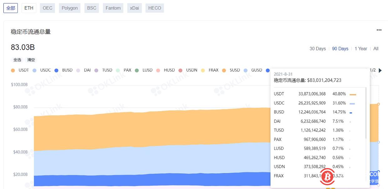 数据:以太坊上的稳定币流通量突破830亿美元