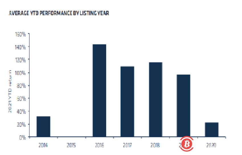 自1月份以来,上市加密公司股票总市值已翻两番