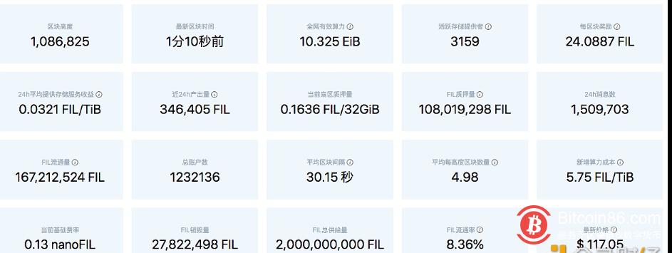 Filecoin网络目前FIL流通量约为1.67亿枚