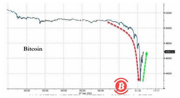 卖事实?数字货币全线大跌!萨尔瓦多刚刚采用比特币作法定货币