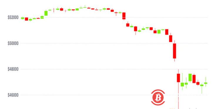 市场总结:比特币暴跌,萨尔瓦多抄底比特币