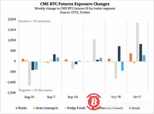 比特币期货飙升暗示美国比特币ETF获批在即?